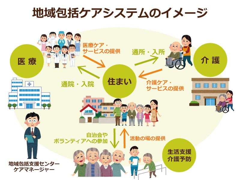 【図解】地域包括ケアシステムとは?住み慣れた地域で最期 ...