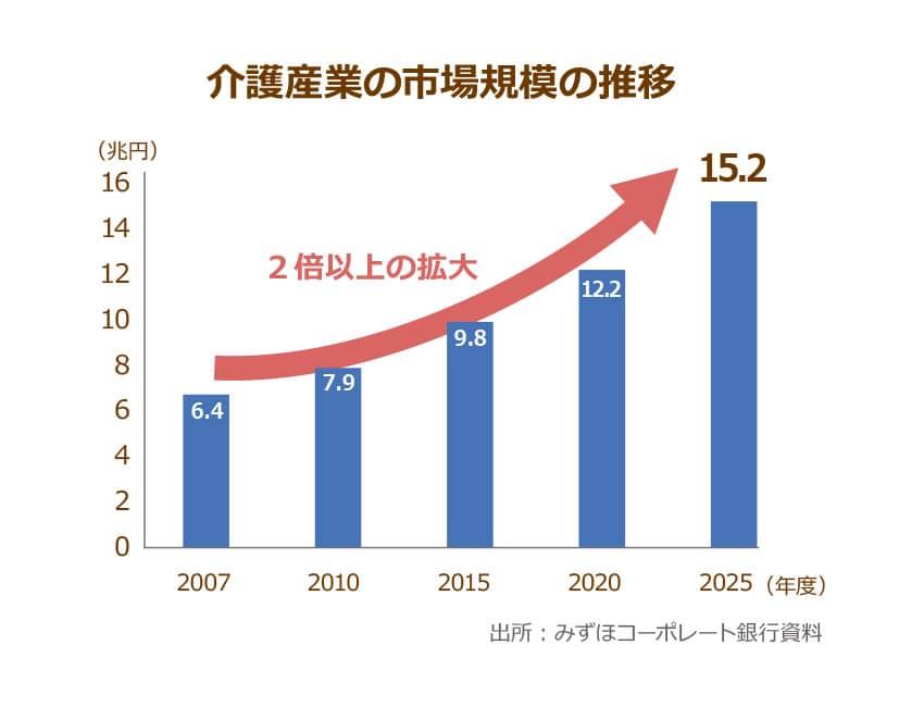 みずほ銀行による介護産業の市場規模の推移を表したグラフ,2007年から2025年にかけて2倍以上の拡大