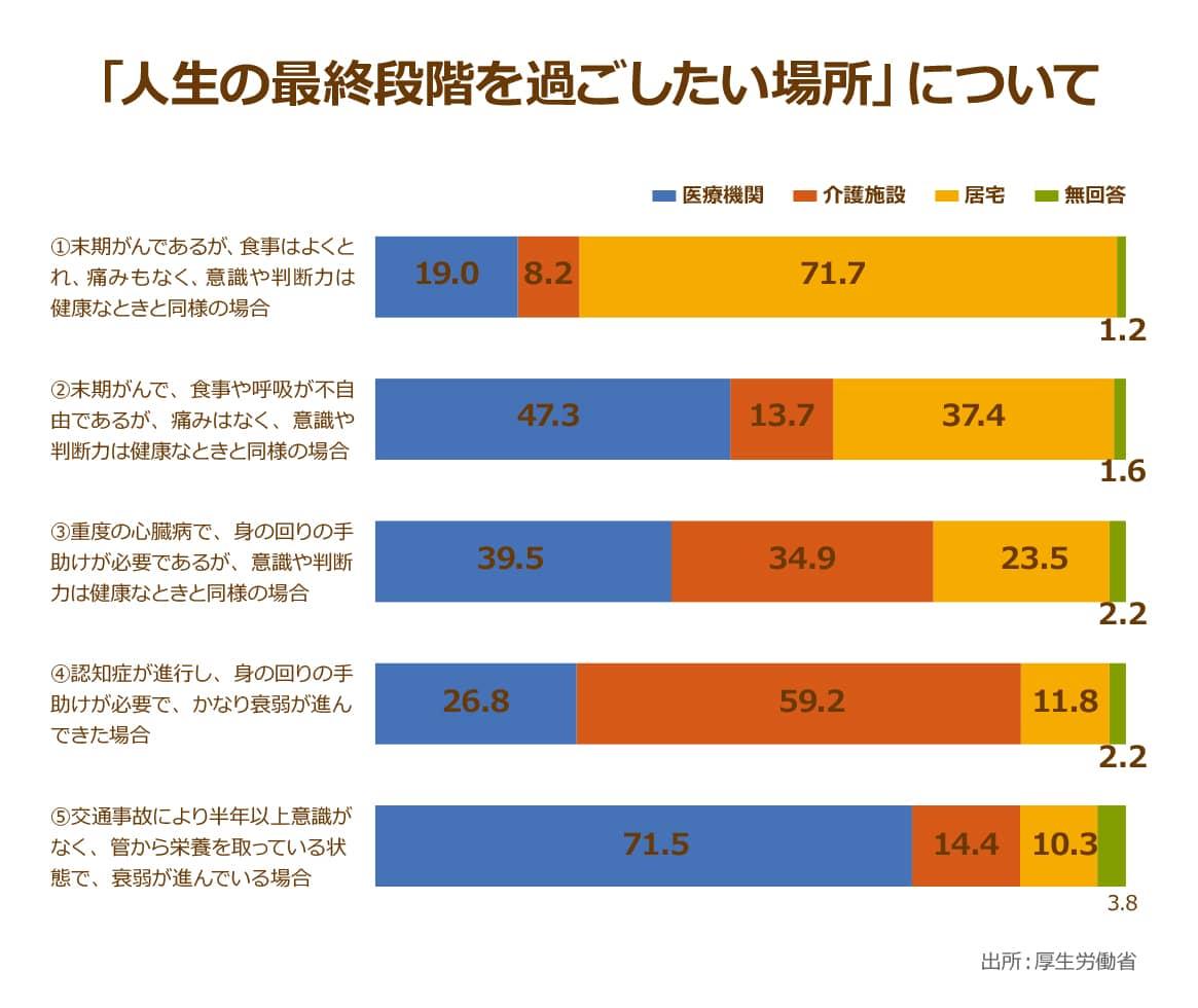 在宅医療を提供する医療機関は全体の2~3割?在宅医療が普及し ...