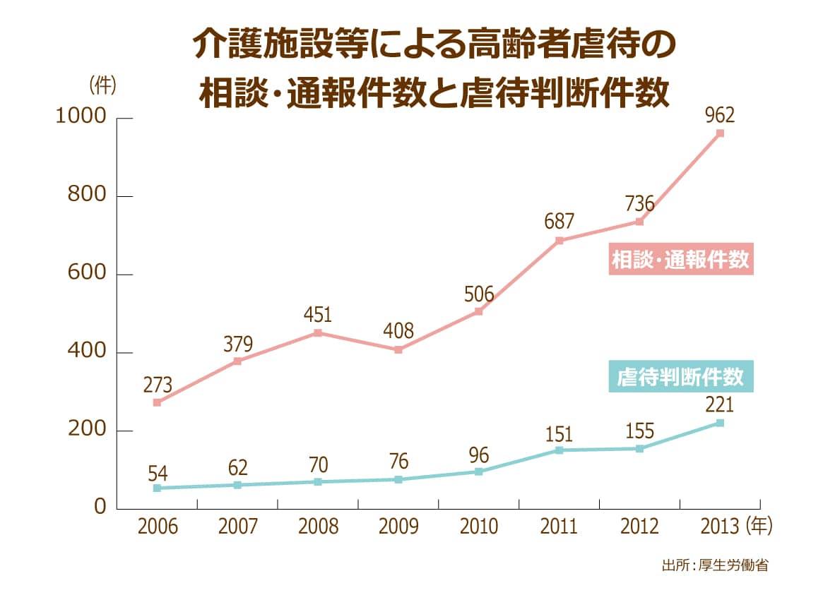 高齢者への虐待が2年連続増加、介護者に対する無 …
