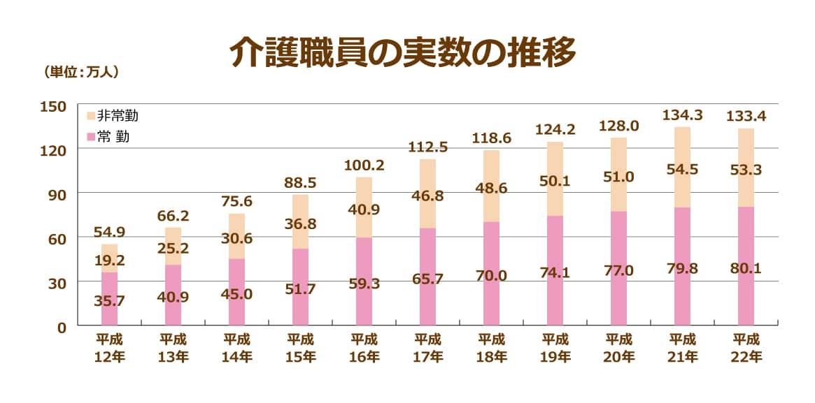 平成12年~平成22年までの介護職員の実数の推移グラフ