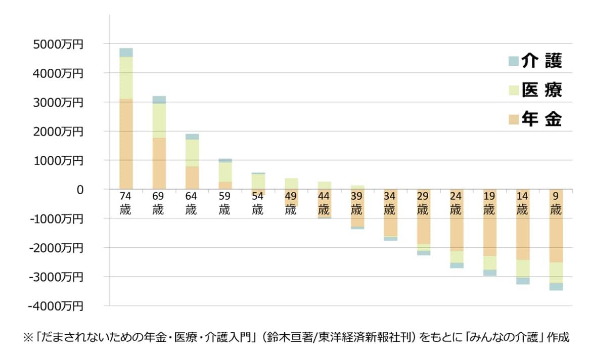 年代別の医療・介護・年金受給額の比較データ 現在74歳の人と現在9歳の人とでは総額で8000万円近く開きがある