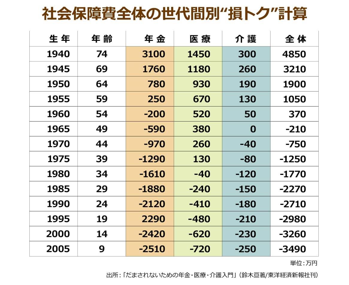 年金・医療・介護といった社会保障費全体の世代間別損トク計算表