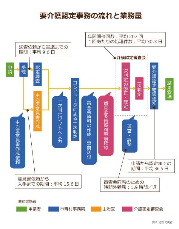市区町村における要介護認定審査...