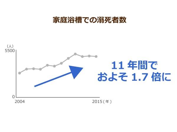 家庭の浴槽における溺死者数の推移を示した折れ線グラフ