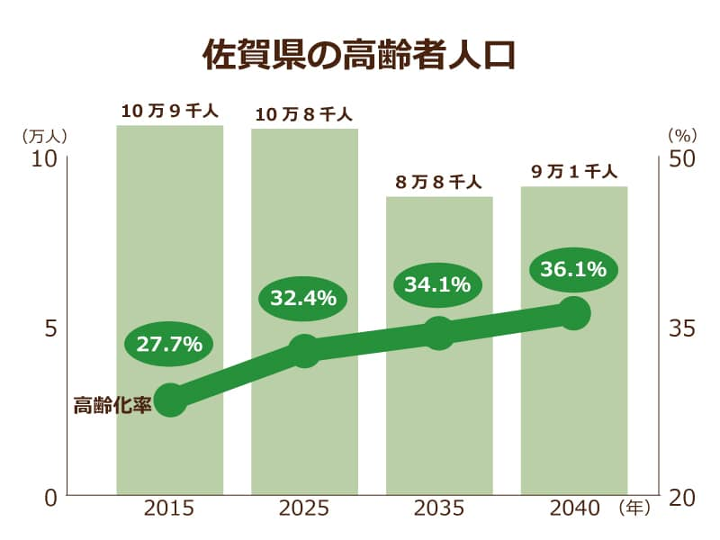 佐賀県の低価格な老人ホーム一覧...