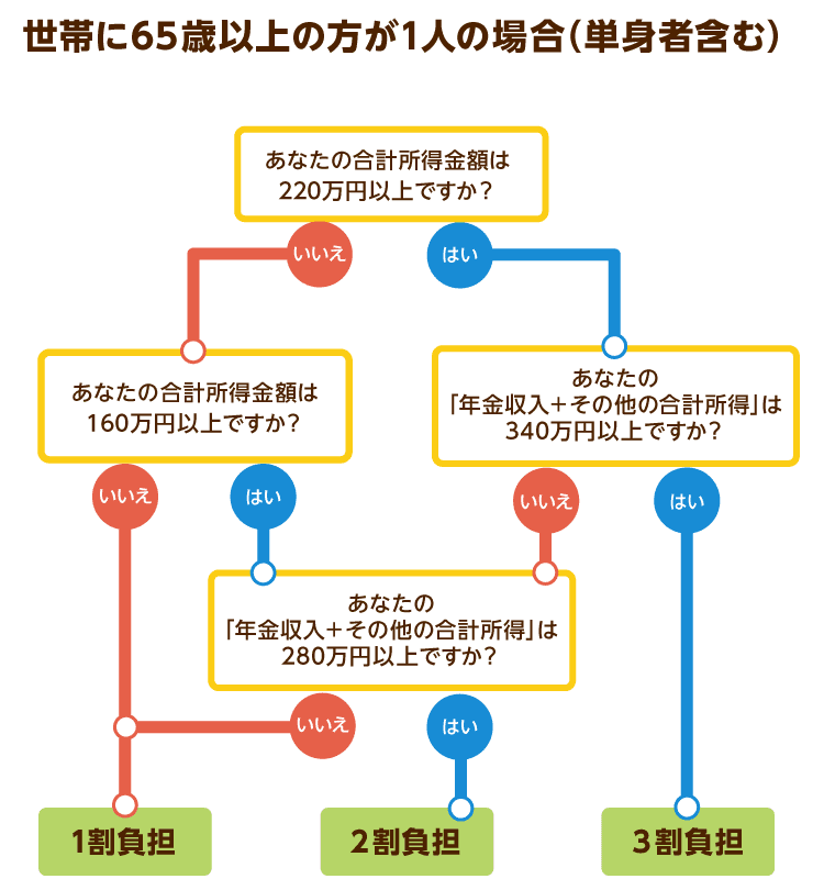 世帯に65歳以上の方が1人の場合(単身者含む)の図解