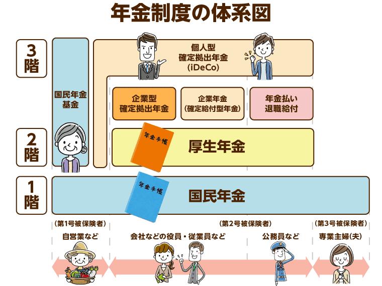 図解】よくわかる年金の仕組み(厚生年金・国民年金)|みんなの介護