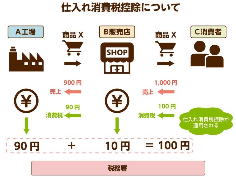 消費 費 水道 税 光熱 消費税改正対応