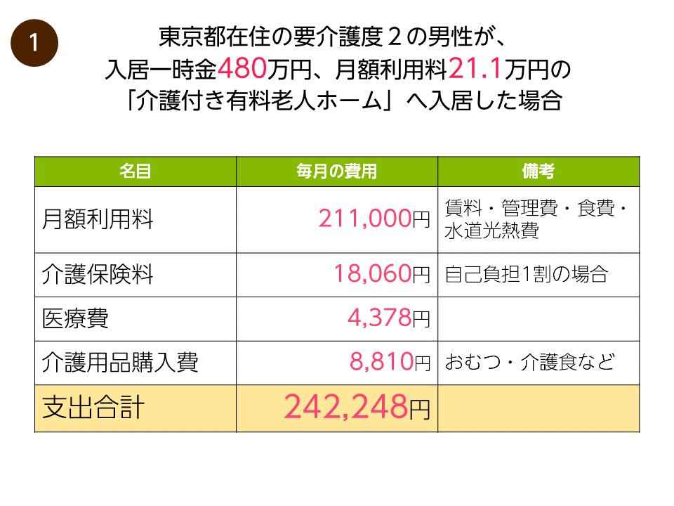 老人ホーム 東京 安い