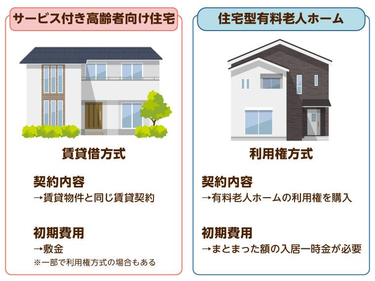 住宅 型 有料 老人 ホーム と は